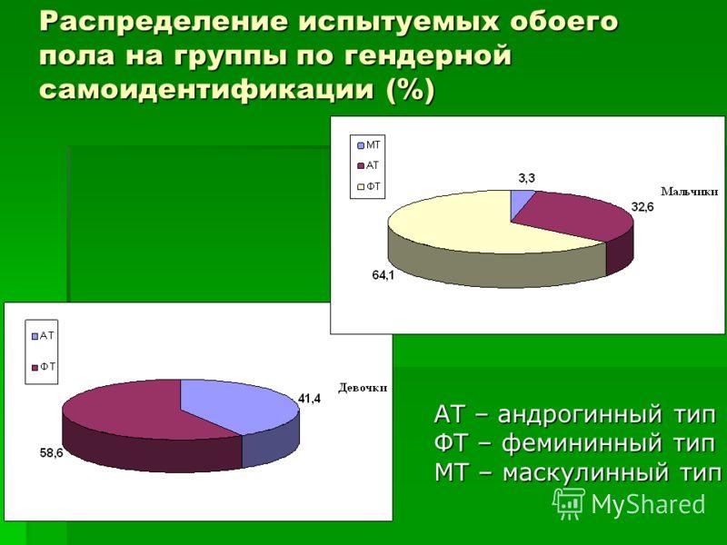 Распределение испытуемых обоего пола на группы по гендерной самоидентификации (%) АТ – андрогинный тип ФТ – фемининный тип МТ – маскулинный тип