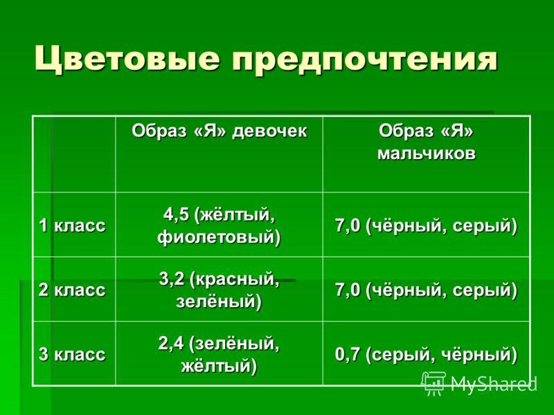 Цветовые предпочтения Образ «Я» девочек Образ «Я» мальчиков 1 класс 4,5 (жёлтый, фиолетовый) 7,0 (чёрный, серый) 2 класс 3,2 (красный, зелёный) 7,0 (чёрный, серый) 3 класс 2,4 (зелёный, жёлтый) 0,7 (серый, чёрный)