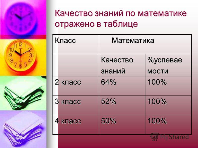 Качество знаний по математике отражено в таблице Класс Математика Математика Качествознаний%успеваемости 2 класс 64%100% 3 класс 52%100% 4 класс 50%100%