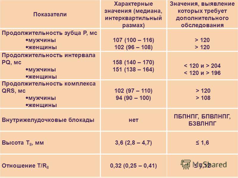 Показатели Характерные значения (медиана, интерквартильный размах) Значения, выявление которых требует дополнительного обследования Продолжительность зубца Р, мс мужчины женщины 107 (100 – 116) 102 (96 – 108) > 120 Продолжительность интервала PQ, мс