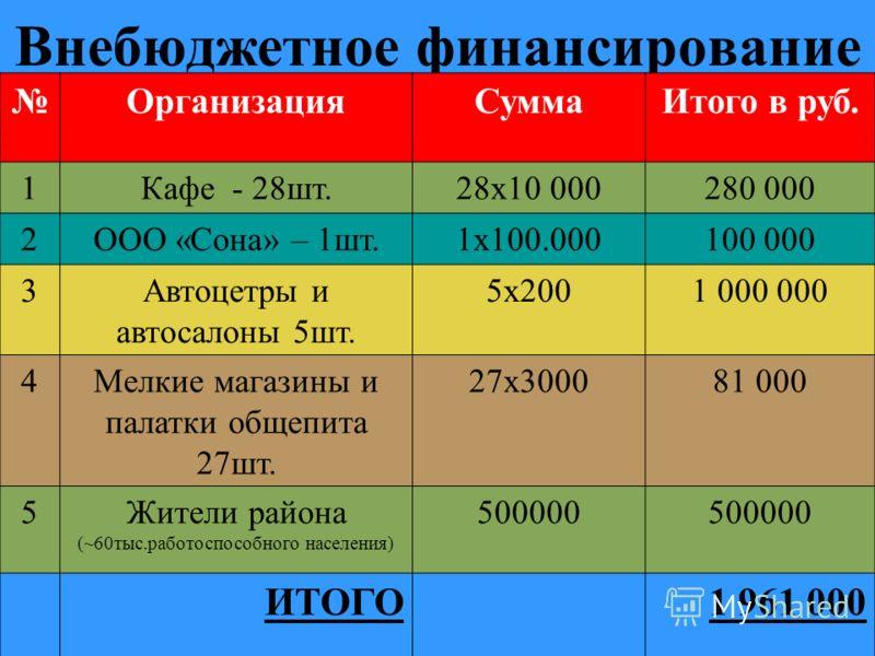 Внебюджетное финансирование ОрганизацияСуммаИтого в руб. 1Кафе - 28шт.28х10 000280 000 2ООО «Сона» – 1шт.1х100.000100 000 3Автоцетры и автосалоны 5шт. 5х2001 000 000 4Мелкие магазины и палатки общепита 27шт. 27х300081 000 5Жители района (~60тыс.работ