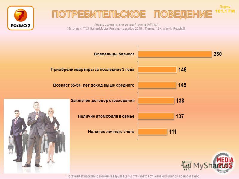 * Показывает насколько значение в группе (в %) отличается от значения в целом по населению Индекс соответствия целевой группе (Affinity*) (Источник: TNS Gallup Media. Январь – декабрь 2010 г. Пермь, 12+, Weekly Reach,%) Пермь 101,1 FM
