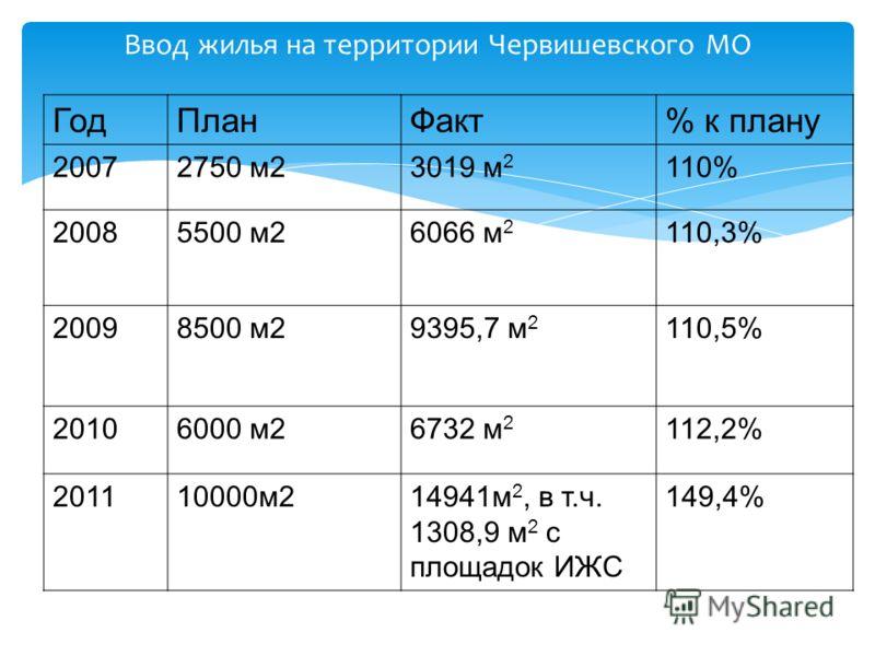 Ввод жилья на территории Червишевского МО ГодПланФакт% к плану 20072750 м23019 м 2 110% 20085500 м26066 м 2 110,3% 20098500 м29395,7 м 2 110,5% 20106000 м26732 м 2 112,2% 201110000м214941м 2, в т.ч. 1308,9 м 2 с площадок ИЖС 149,4%