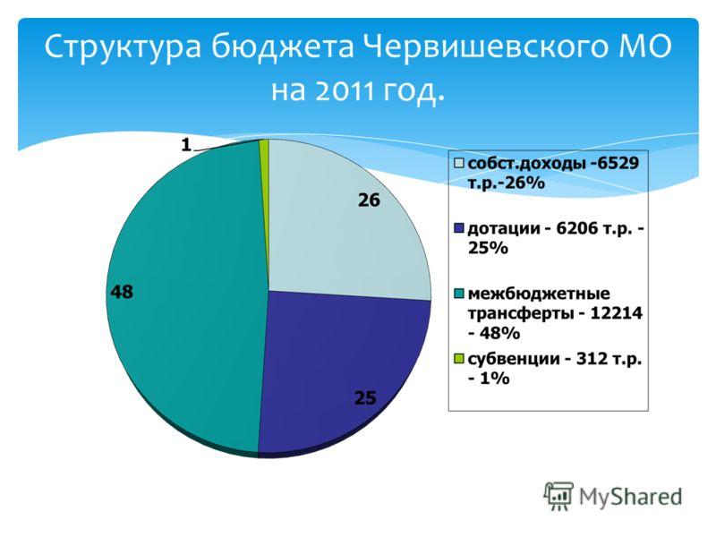 Структура бюджета Червишевского МО на 2011 год.