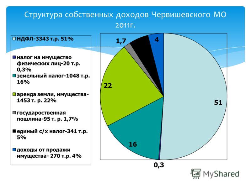 Структура собственных доходов Червишевского МО 2011г.