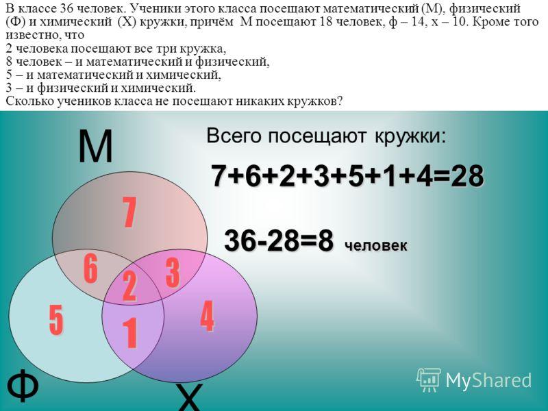 В классе 36 человек. Ученики этого класса посещают математический (М), физический (Ф) и химический (Х) кружки, причём М посещают 18 человек, ф – 14, х – 10. Кроме того известно, что 2 человека посещают все три кружка, 8 человек – и математический и ф