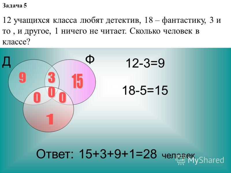 Задача 5 12 учащихся класса любят детектив, 18 – фантастику, 3 и то, и другое, 1 ничего не читает. Сколько человек в классе? Д Ф 12-3=9 18-5=15 Ответ: 15+3+9+1=28 человек
