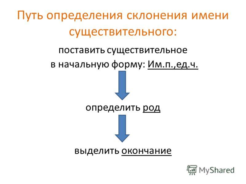 Путь определения склонения имени существительного: поставить существительное в начальную форму: Им.п.,ед.ч. определить род выделить окончание