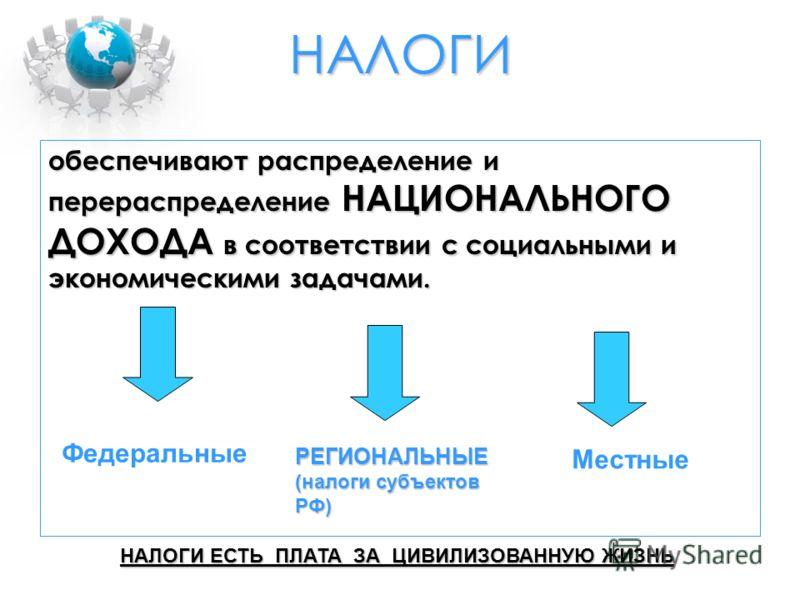 НАЛОГИ обеспечивают распределение и перераспределение НАЦИОНАЛЬНОГО ДОХОДА в соответствии с социальными и экономическими задачами. Федеральные РЕГИОНАЛЬНЫЕ (налоги субъектов РФ) Местные НАЛОГИ ЕСТЬ ПЛАТА ЗА ЦИВИЛИЗОВАННУЮ ЖИЗНЬ
