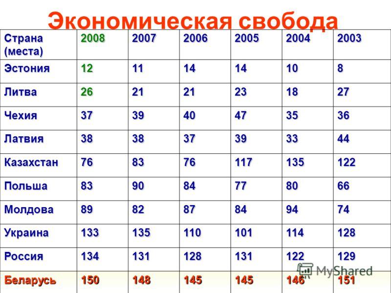 Экономическая свобода Страна (места) 200820072006200520042003 Эстония12111414108 Литва262121231827 Чехия37394047 35353535 36363636 Латвия383837393344 Казахстан768376117135122 Польша839084778066 Молдова898287849474 Украина133135110101114128 Россия1341