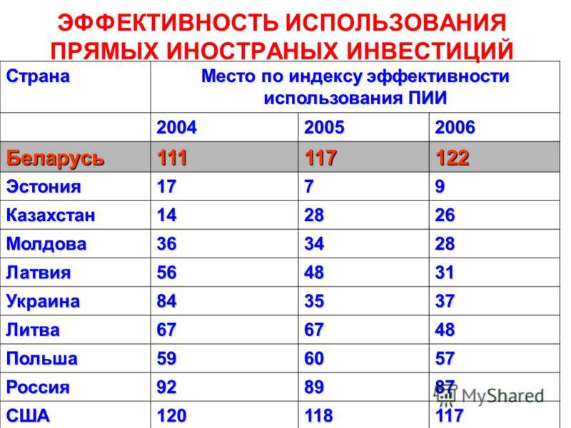 ЭФФЕКТИВНОСТЬ ИСПОЛЬЗОВАНИЯ ПРЯМЫХ ИНОСТРАНЫХ ИНВЕСТИЦИЙ Страна Место по индексу эффективности использования ПИИ 200420052006 Беларусь111117122 Эстония1779 Казахстан142826 Молдова363428 Латвия564831 Украина843537 Литва676748 Польша596057 Россия928987