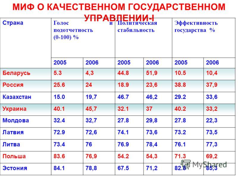 МИФ О КАЧЕСТВЕННОМ ГОСУДАРСТВЕННОМ УПРАВЛЕНИИ-I Страна Голос и подотчетность (0-100) % Политическая стабильность Эффективность государства % 200520062005200620052006 Беларусь5.34,344.851,910.510,4 Россия25.62418.923,638.837,9 Казахстан15.019,746.746,