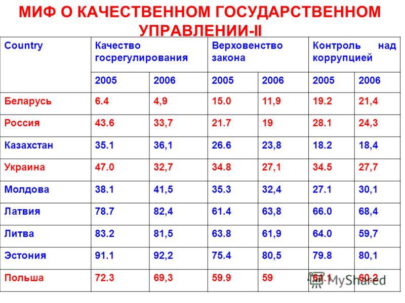 МИФ О КАЧЕСТВЕННОМ ГОСУДАРСТВЕННОМ УПРАВЛЕНИИ-II CountryКачество госрегулирования Верховенство закона Контроль над коррупцией 200520062005200620052006 Беларусь6.44,915.011,919.221,4 Россия43.633,721.71928.124,3 Казахстан35.136,126.623,818.218,4 Украи
