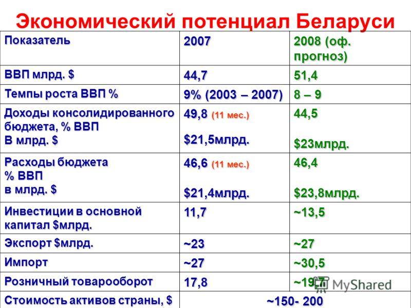 Экономический потенциал Беларуси Показатель2007 2008 (оф. прогноз) ВВП млрд. $ 44,751,4 Темпы роста ВВП % 9% (2003 – 2007) 8 – 9 Доходы консолидированного бюджета, % ВВП В млрд. $ 49,8 (11 мес.) $21,5млрд. 44,5 $23млрд. Расходы бюджета % ВВП в млрд.