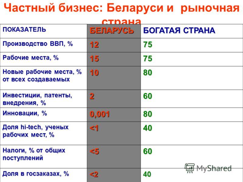 Частный бизнес: Беларуси и рыночная страна ПОКАЗАТЕЛЬБЕЛАРУСЬ БОГАТАЯ СТРАНА Производство ВВП, % 1275 Рабочие места, % 1575 Новые рабочие места, % от всех создаваемых 10 80808080 Инвестиции, патенты, внедрения, % 260 Инновации, % 0,00180 Доля hi-tech