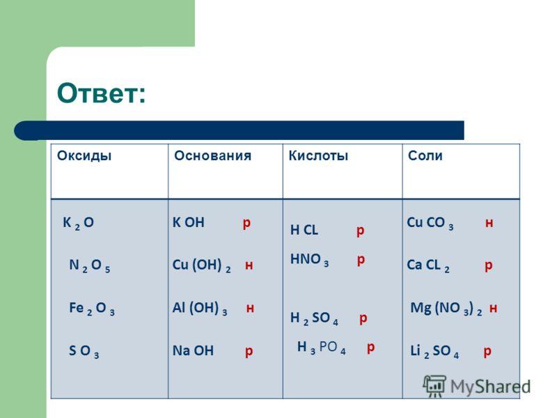 Ответ: ОксидыОснованияКислотыСоли K 2 O N 2 O 5 Fe 2 O 3 S O 3 K OH р Cu (OH) 2 н Al (OH) 3 н Na OH р H CL р HNO 3 р H 2 SO 4 р H 3 PО 4 р Cu CO 3 н Ca CL 2 р Mg (NO 3 ) 2 н Li 2 SO 4 р