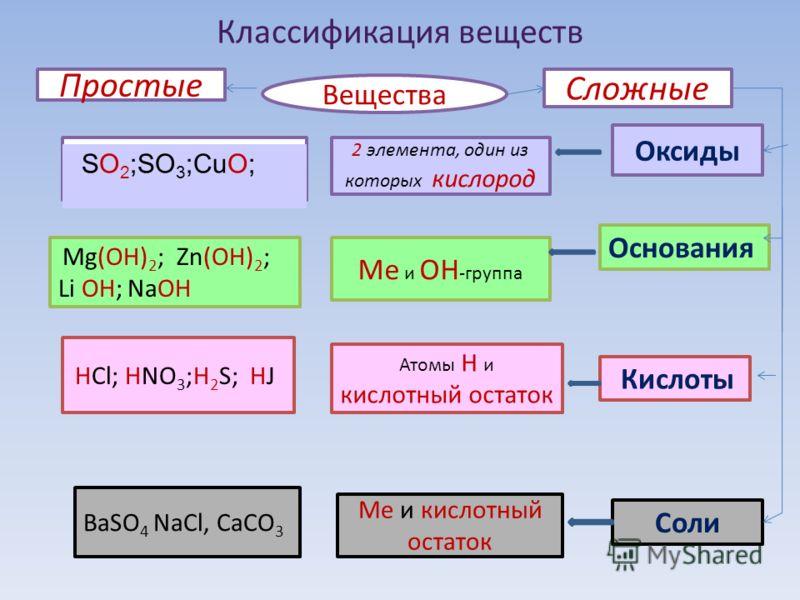 Классификация веществ Простые Сложные Вещества Оксиды Основания Кислоты Соли 2 элемента, один из которых кислород Ме и ОН -группа Атомы Н и кислотный остаток Ме и кислотный остаток Mg(OH) 2 ; Zn(OH) 2 ; Li OH; NaOH HCl; HNO 3 ;H 2 S; HJ BaSO 4 NaCl,