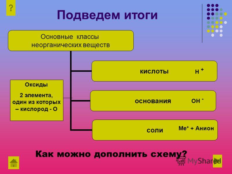 Подведем итоги Основные классы неорганических веществ кислоты основания соли Н + Н + ОН - Ме + + Анион Оксиды 2 элемента, один из которых – кислород - О Как можно дополнить схему?
