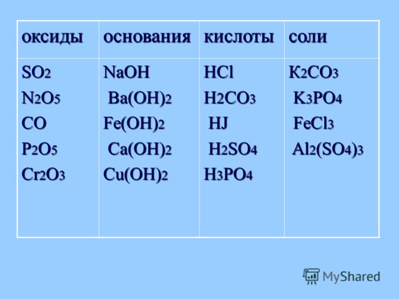 оксидыоснованиякислотысоли SO 2 N 2 O 5 CO P 2 O 5 Cr 2 O 3 NaOH Ba(OH) 2 Ba(OH) 2 Fe(OH) 2 Ca(OH) 2 Ca(OH) 2 Cu(OH) 2 HCl H 2 CO 3 HJ HJ H 2 SO 4 H 2 SO 4 H 3 PO 4 К 2 CO 3 K 3 PO 4 K 3 PO 4 FeCl 3 FeCl 3 Al 2 (SO 4 ) 3 Al 2 (SO 4 ) 3