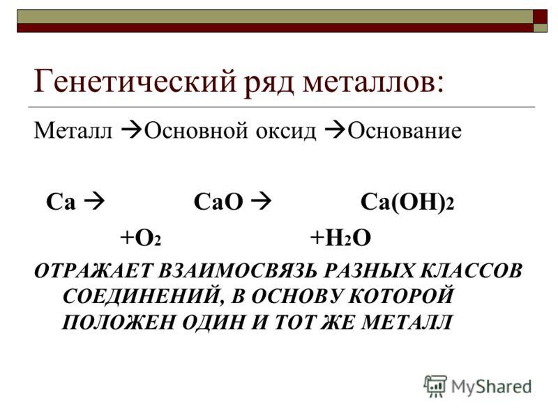 Генетический ряд металлов: Металл Основной оксид Основание Ca CaO Ca(OH) 2 +O 2 +H 2 O ОТРАЖАЕТ ВЗАИМОСВЯЗЬ РАЗНЫХ КЛАССОВ СОЕДИНЕНИЙ, В ОСНОВУ КОТОРОЙ ПОЛОЖЕН ОДИН И ТОТ ЖЕ МЕТАЛЛ