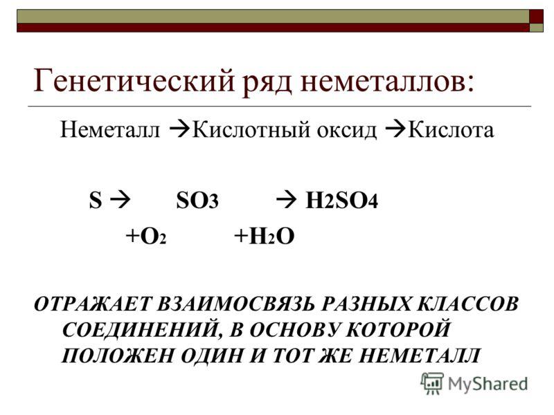 Генетический ряд неметаллов: Неметалл Кислотный оксид Кислота S SO 3 H 2 SO 4 +O 2 +H 2 O ОТРАЖАЕТ ВЗАИМОСВЯЗЬ РАЗНЫХ КЛАССОВ СОЕДИНЕНИЙ, В ОСНОВУ КОТОРОЙ ПОЛОЖЕН ОДИН И ТОТ ЖЕ НЕМЕТАЛЛ