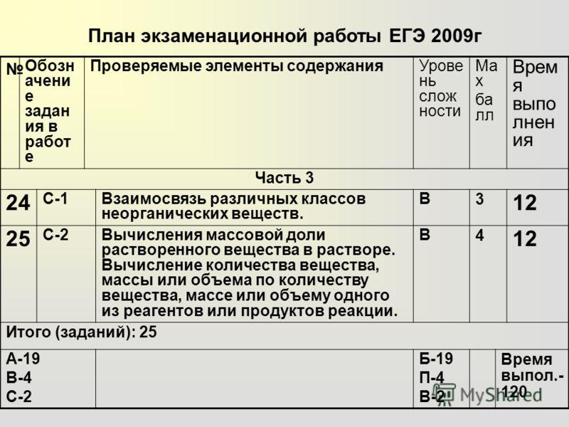 План экзаменационной работы ЕГЭ 2009г Обозн ачени е задан ия в работ е Проверяемые элементы содержанияУрове нь слож ности Ma x ба лл Врем я выпо лнен ия Часть 3 24 С-1Взаимосвязь различных классов неорганических веществ. В 3 12 25 С-2Вычисления массо