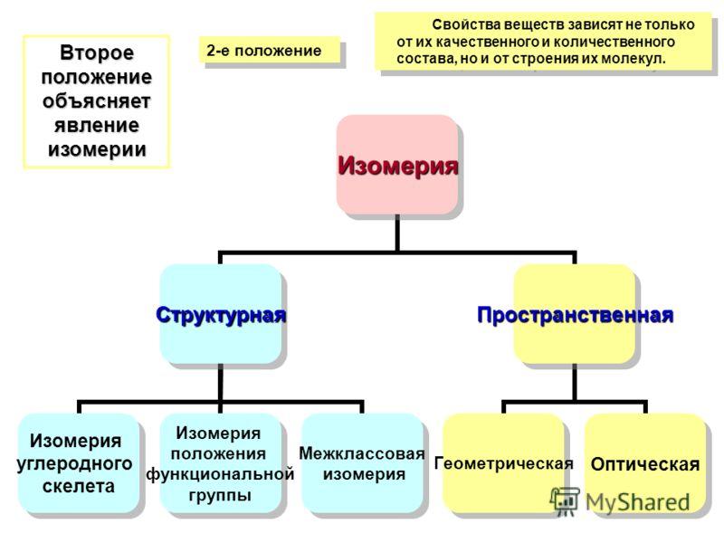 Свойства веществ зависят не только от их качественного и количественного состава, но и от строения их молекул. 2-е положение Второе положение объясняет явление изомерии Изомерия Структурная Изомерия углеродного скелета Изомерия положения функциональн