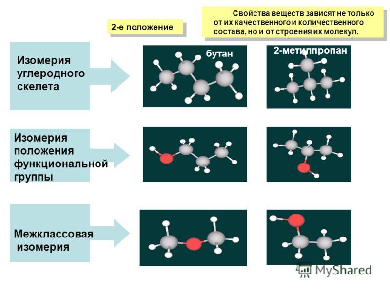 Свойства веществ зависят не только от их качественного и количественного состава, но и от строения их молекул. 2-е положение Изомерия углеродного скелета Изомерия положения функциональной группы Межклассовая изомерия бутан 2-метилпропан
