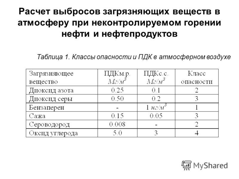 Расчет выбросов загрязняющих веществ в атмосферу при неконтролируемом горении нефти и нефтепродуктов Таблица 1. Классы опасности и ПДК в атмосферном воздухе
