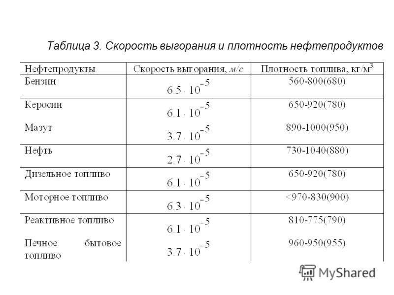 Таблица 3. Скорость выгорания и плотность нефтепродуктов