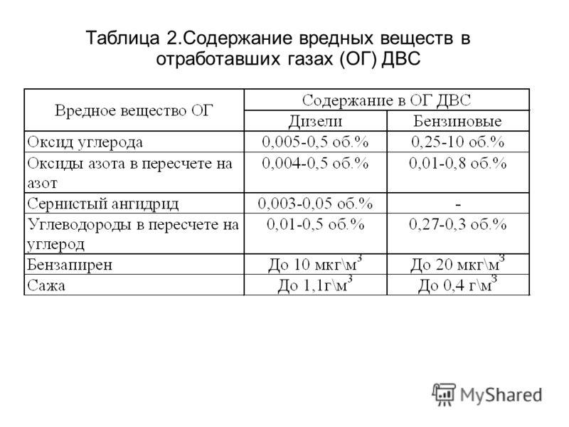 Таблица 2.Содержание вредных веществ в отработавших газах (ОГ) ДВС