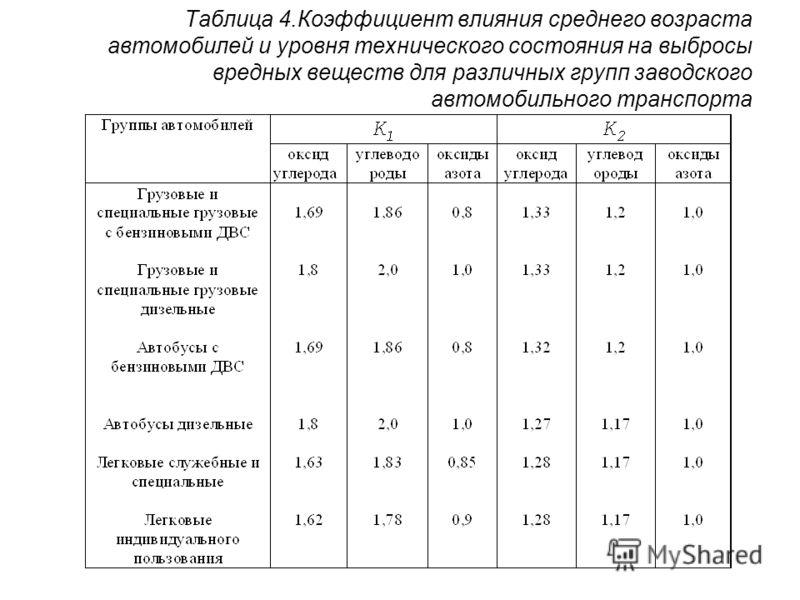 Таблица 4.Коэффициент влияния среднего возраста автомобилей и уровня технического состояния на выбросы вредных веществ для различных групп заводского автомобильного транспорта