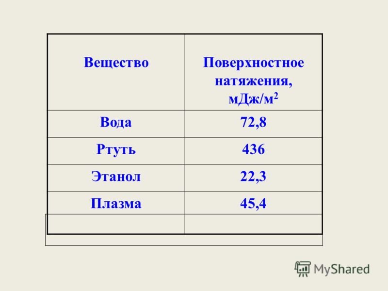ВеществоПоверхностное натяжения, мДж/м 2 Вода72,8 Ртуть436 Этанол22,3 Плазма45,4