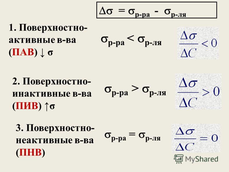 1. Поверхностно- активные в-ва (ПАВ) σ 2. Поверхностно- инактивные в-ва (ПИВ) σ 3. Поверхностно- неактивные в-ва (ПНВ) р-ра < р-ля р-ра > р-ля = р-ра - р-ля р-ра = р-ля