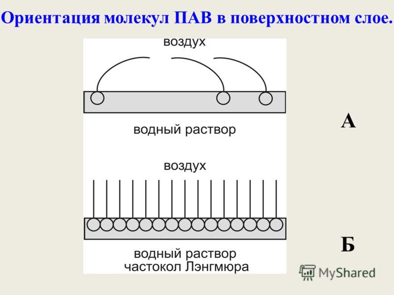 Ориентация молекул ПАВ в поверхностном слое. А Б
