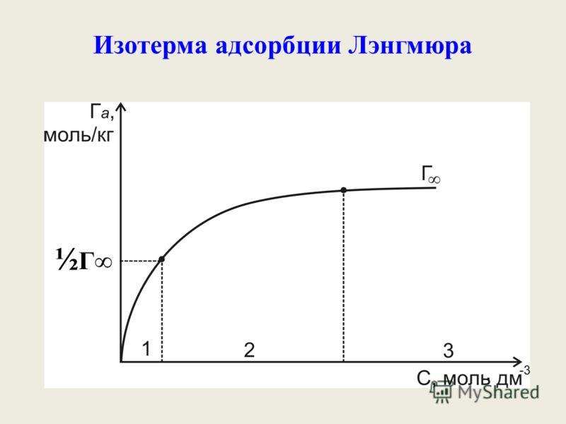 Изотерма адсорбции Лэнгмюра ½ Г