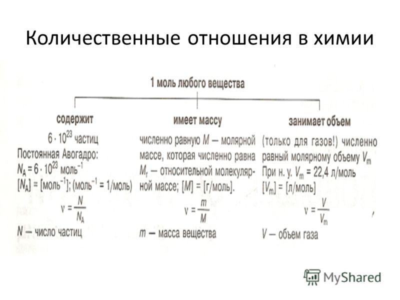 Количественные отношения в химии