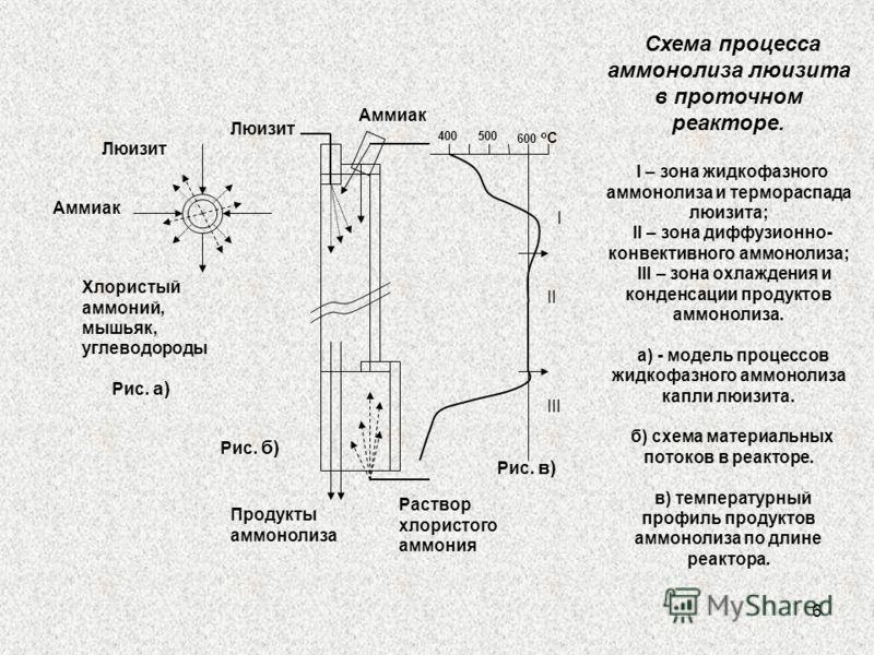 6 Схема процесса аммонолиза люизита в проточном реакторе. I – зона жидкофазного аммонолиза и термораспада люизита; II – зона диффузионно- конвективного аммонолиза; III – зона охлаждения и конденсации продуктов аммонолиза. а) - модель процессов жидкоф