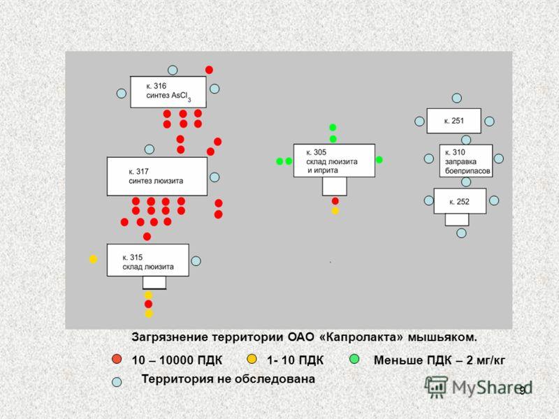 9 Загрязнение территории ОАО «Капролакта» мышьяком. 10 – 10000 ПДК1- 10 ПДКМеньше ПДК – 2 мг/кг Территория не обследована