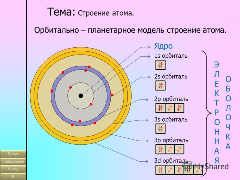 Орбитально – планетарное модель строение атома. Тема: Строение атома. Ядро 1s орбиталь 2s орбиталь 2p орбиталь 3s орбиталь 3p орбиталь 3d орбиталь ЭЛЕКТРОННАЯЭЛЕКТРОННАЯ ОБОЛОЧКАОБОЛОЧКА Далее Содержание Назад 8 8