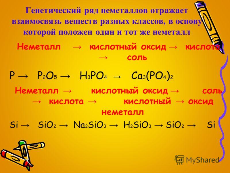 Генетический ряд неметаллов отражает взаимосвязь веществ разных классов, в основу которой положен один и тот же неметалл Неметалл кислотный оксид кислота соль P P 2 O 5 H 3 PO 4 Ca 3 (PO 4 ) 2 Неметалл кислотный оксид соль кислота кислотный оксид нем