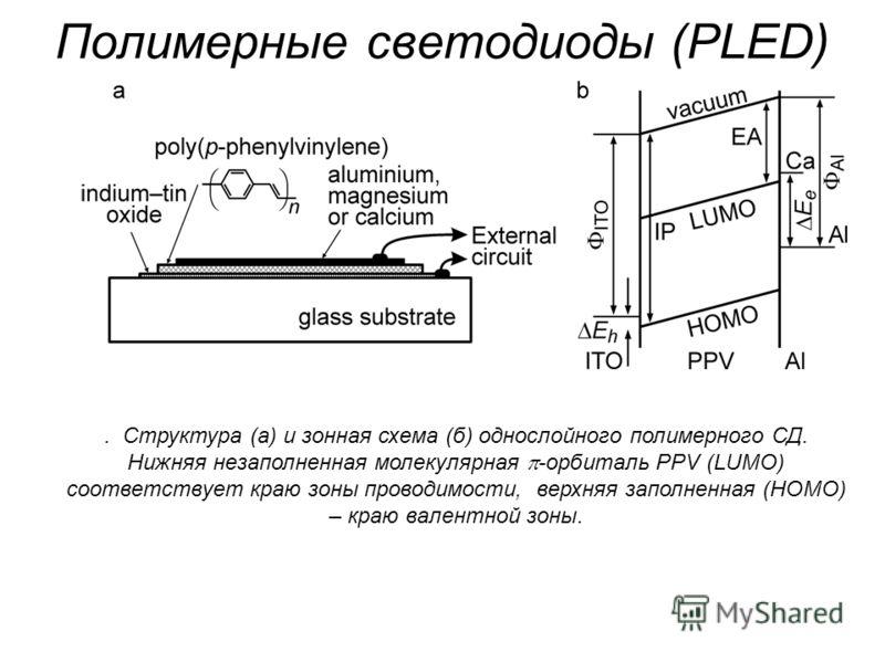 Структура (а) и зонная схема