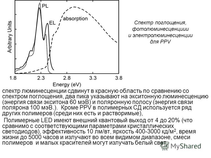 спектр люминесценции сдвинут в красную область по сравнению со спектром поглощения, два пика указывают на экситонную люминесценцию (энергия связи экситона 60 мэВ) и поляронную полосу (энергия связи полярона 100 мэВ.). Кроме PPV в полимерных СД исполь