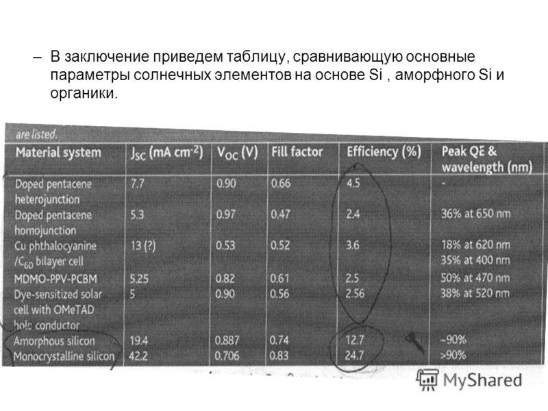 –В заключение приведем таблицу, сравнивающую основные параметры солнечных элементов на основе Si, аморфного Si и органики.