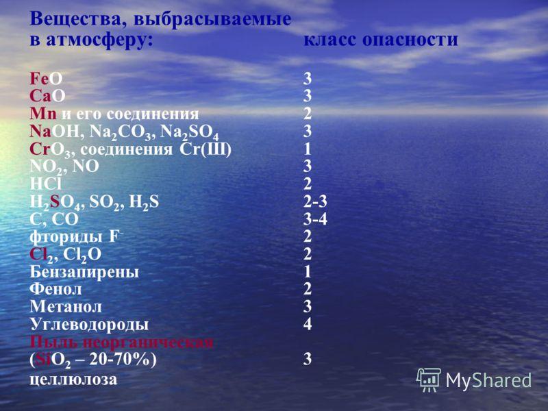 Вещества, выбрасываемые в атмосферу:класс опасности FeO 3 CaO3 Mn и его соединения2 NaOH, Na 2 CO 3, Na 2 SO 4 3 CrO 3, соединения Cr(III)1 NO 2, NO3 HCl2 H 2 SO 4, SO 2, H 2 S2-3 C, CO3-4 фториды F - 2 Cl 2, Cl 2 O 2 Бензапирены1 Фенол2 Метанол3 Угл