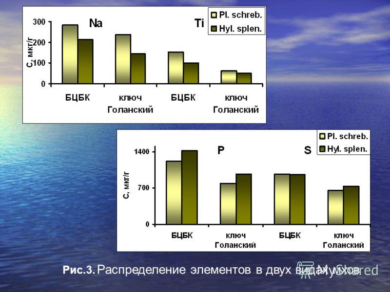 Рис.3. Распределение элементов в двух видах мхов