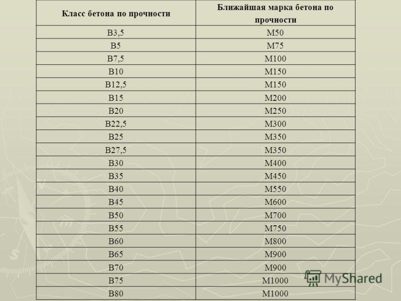 Класс бетона по прочности Ближайшая марка бетона по прочности B3,5М50 B5М75 B7,5М100 B10М150 B12,5М150 B15М200 B20М250 B22,5М300 B25М350 B27,5М350 B30М400 B35М450 B40М550 B45М600 B50М700 B55М750 B60М800 B65М900 B70М900 B75М1000 B80М1000