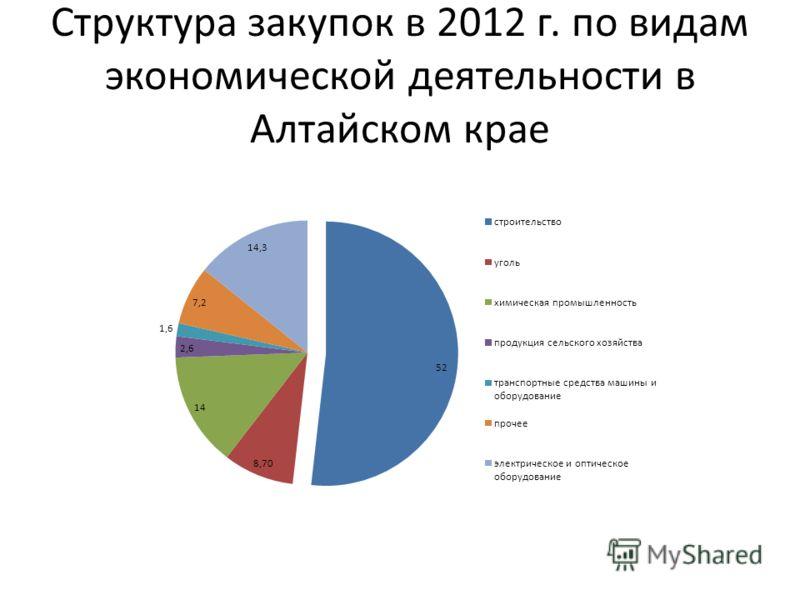 Структура закупок в 2012 г. по видам экономической деятельности в Алтайском крае