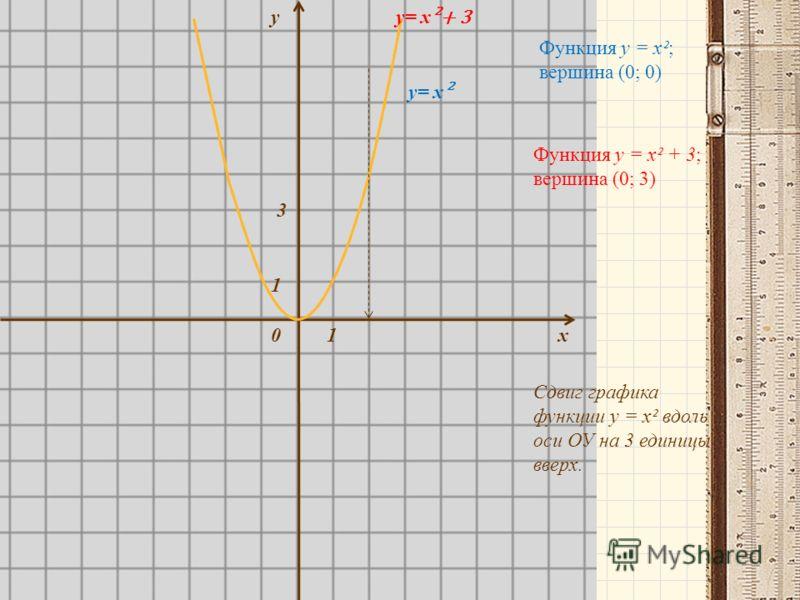 у х0 1 1 3 у= х ² у= х ²+ 3 Функция у = х²; вершина (0; 0) Функция у = х² + 3; вершина (0; 3) Сдвиг графика функции у = х² вдоль оси ОУ на 3 единицы вверх.