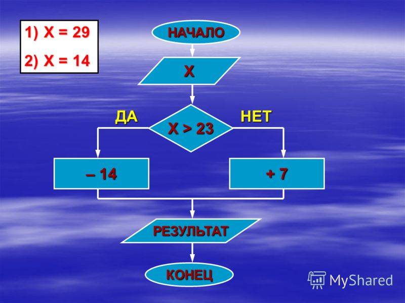 НАЧАЛО Х Х > 23 – 14 + 7 РЕЗУЛЬТАТ КОНЕЦ ДАНЕТ 1) Х = 29 2) Х = 14